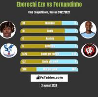 Eberechi Eze vs Fernandinho h2h player stats
