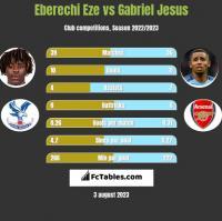 Eberechi Eze vs Gabriel Jesus h2h player stats