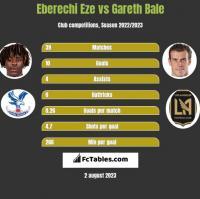 Eberechi Eze vs Gareth Bale h2h player stats