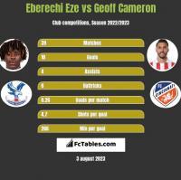 Eberechi Eze vs Geoff Cameron h2h player stats