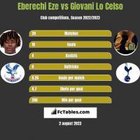 Eberechi Eze vs Giovani Lo Celso h2h player stats