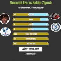 Eberechi Eze vs Hakim Ziyech h2h player stats