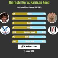 Eberechi Eze vs Harrison Reed h2h player stats