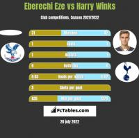 Eberechi Eze vs Harry Winks h2h player stats