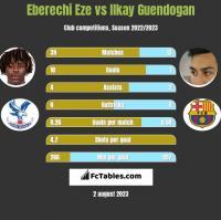 Eberechi Eze vs Ilkay Guendogan h2h player stats