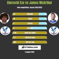 Eberechi Eze vs James McArthur h2h player stats