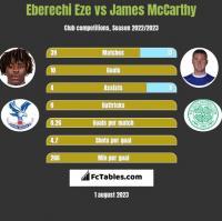 Eberechi Eze vs James McCarthy h2h player stats
