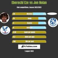 Eberechi Eze vs Jon Nolan h2h player stats