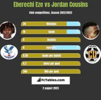 Eberechi Eze vs Jordan Cousins h2h player stats