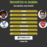 Eberechi Eze vs Jorginho h2h player stats