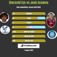 Eberechi Eze vs Josh Scowen h2h player stats