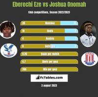 Eberechi Eze vs Joshua Onomah h2h player stats