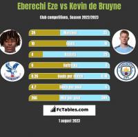 Eberechi Eze vs Kevin de Bruyne h2h player stats