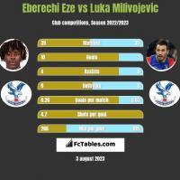 Eberechi Eze vs Luka Milivojević h2h player stats
