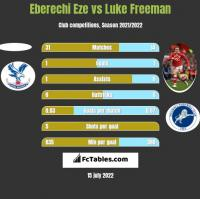 Eberechi Eze vs Luke Freeman h2h player stats