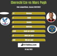 Eberechi Eze vs Marc Pugh h2h player stats