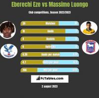 Eberechi Eze vs Massimo Luongo h2h player stats