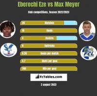 Eberechi Eze vs Max Meyer h2h player stats