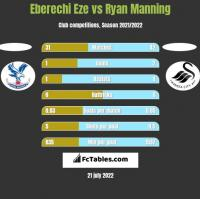 Eberechi Eze vs Ryan Manning h2h player stats