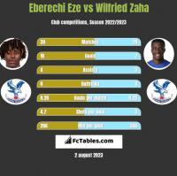 Eberechi Eze vs Wilfried Zaha h2h player stats
