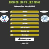 Eberechi Eze vs Luke Amos h2h player stats