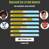 Eberechi Eze vs Kai Havertz h2h player stats