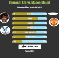 Eberechi Eze vs Mason Mount h2h player stats