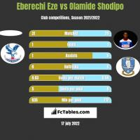 Eberechi Eze vs Olamide Shodipo h2h player stats