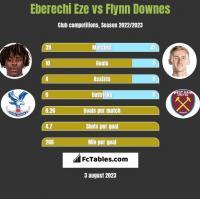 Eberechi Eze vs Flynn Downes h2h player stats
