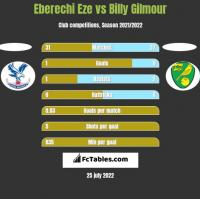 Eberechi Eze vs Billy Gilmour h2h player stats