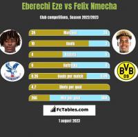 Eberechi Eze vs Felix Nmecha h2h player stats