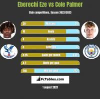 Eberechi Eze vs Cole Palmer h2h player stats