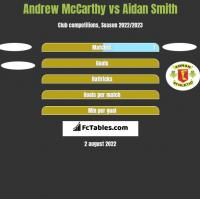 Andrew McCarthy vs Aidan Smith h2h player stats