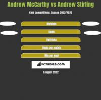 Andrew McCarthy vs Andrew Stirling h2h player stats