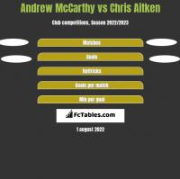 Andrew McCarthy vs Chris Aitken h2h player stats