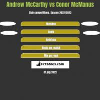Andrew McCarthy vs Conor McManus h2h player stats