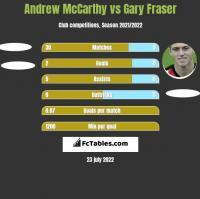 Andrew McCarthy vs Gary Fraser h2h player stats