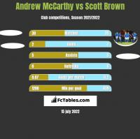 Andrew McCarthy vs Scott Brown h2h player stats