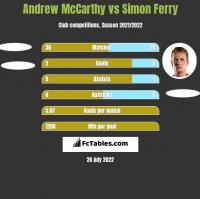 Andrew McCarthy vs Simon Ferry h2h player stats