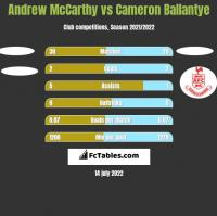 Andrew McCarthy vs Cameron Ballantye h2h player stats