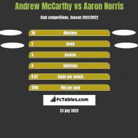 Andrew McCarthy vs Aaron Norris h2h player stats