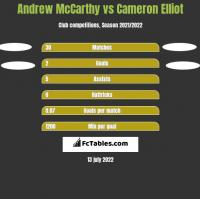 Andrew McCarthy vs Cameron Elliot h2h player stats