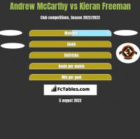 Andrew McCarthy vs Kieran Freeman h2h player stats