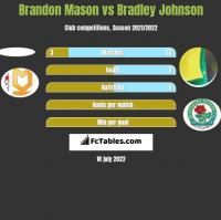 Brandon Mason vs Bradley Johnson h2h player stats