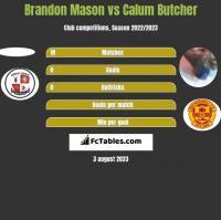 Brandon Mason vs Calum Butcher h2h player stats