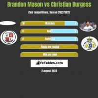 Brandon Mason vs Christian Burgess h2h player stats