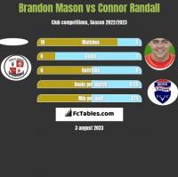 Brandon Mason vs Connor Randall h2h player stats