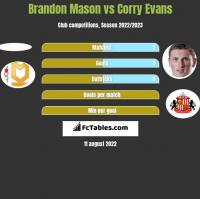 Brandon Mason vs Corry Evans h2h player stats