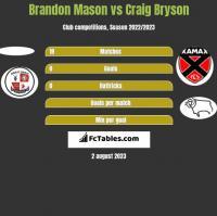 Brandon Mason vs Craig Bryson h2h player stats
