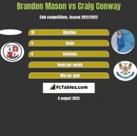 Brandon Mason vs Craig Conway h2h player stats